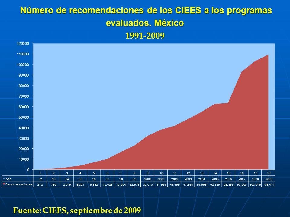 Número de recomendaciones de los CIEES a los programas evaluados. México Número de recomendaciones de los CIEES a los programas evaluados. México1991-