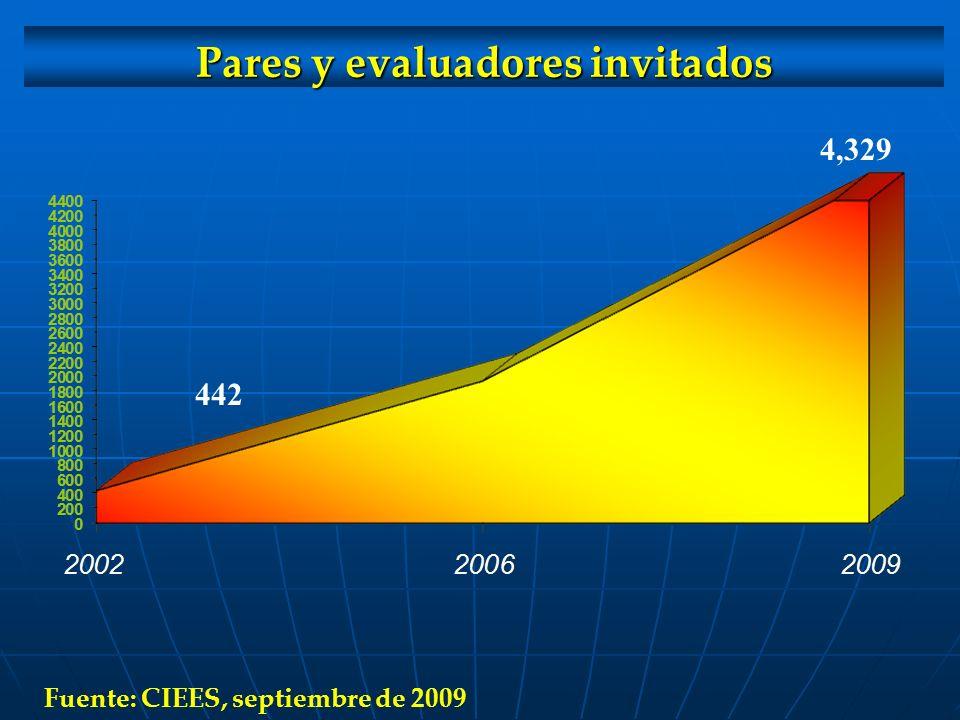 Pares y evaluadores invitados 442 4,329 Fuente: CIEES, septiembre de 2009