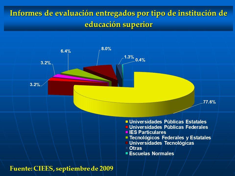 Informes de evaluación entregados por tipo de institución de educación superior Fuente: CIEES, septiembre de 2009