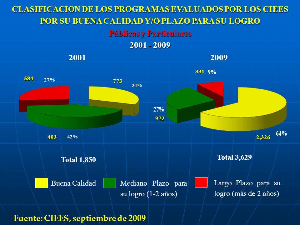 20012009 584 493 773 Total 3,629 Total 1,850 331 2,326 972 CLASIFICACION DE LOS PROGRAMAS EVALUADOS POR LOS CIEES POR SU BUENA CALIDAD Y/O PLAZO PARA