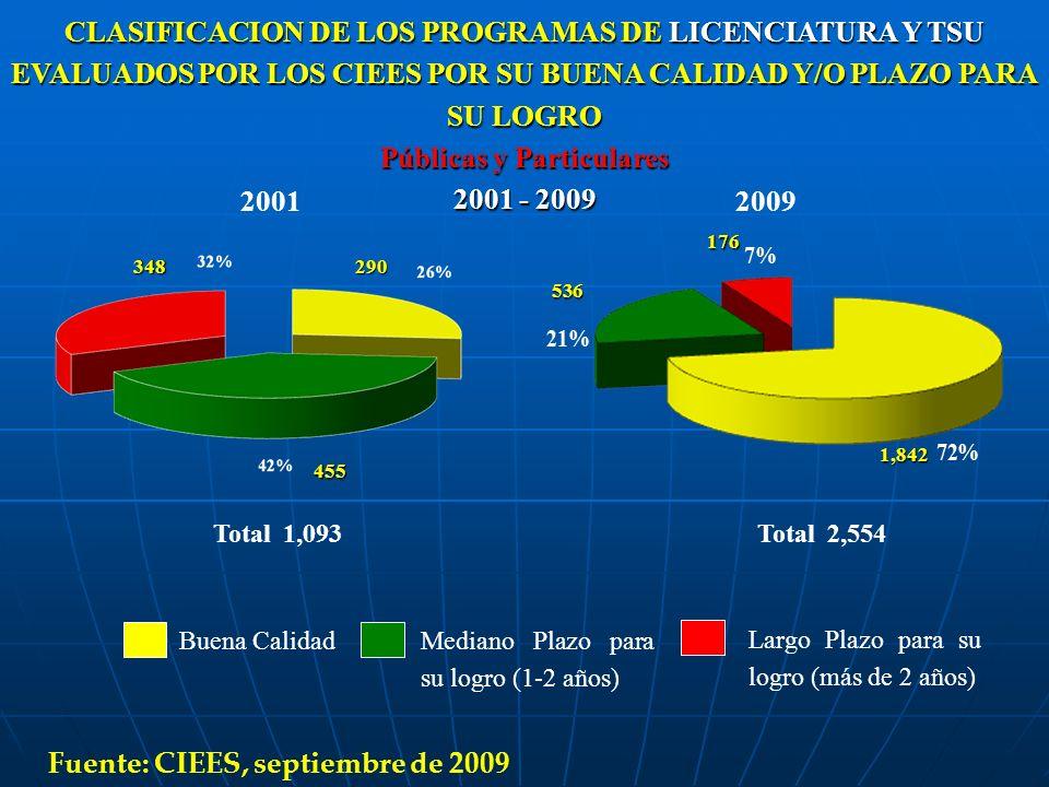 20012009 CLASIFICACION DE LOS PROGRAMAS DE LICENCIATURA Y TSU EVALUADOS POR LOS CIEES POR SU BUENA CALIDAD Y/O PLAZO PARA SU LOGRO Públicas y Particul