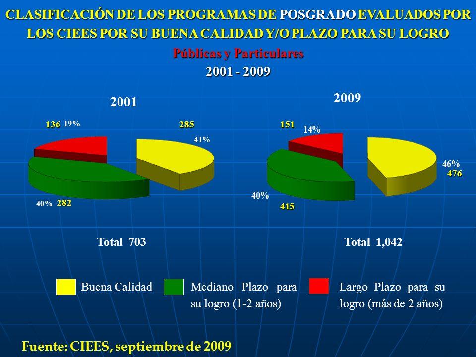 CLASIFICACIÓN DE LOS PROGRAMAS DE POSGRADO EVALUADOS POR LOS CIEES POR SU BUENA CALIDAD Y/O PLAZO PARA SU LOGRO Públicas y Particulares 2001 - 2009 20