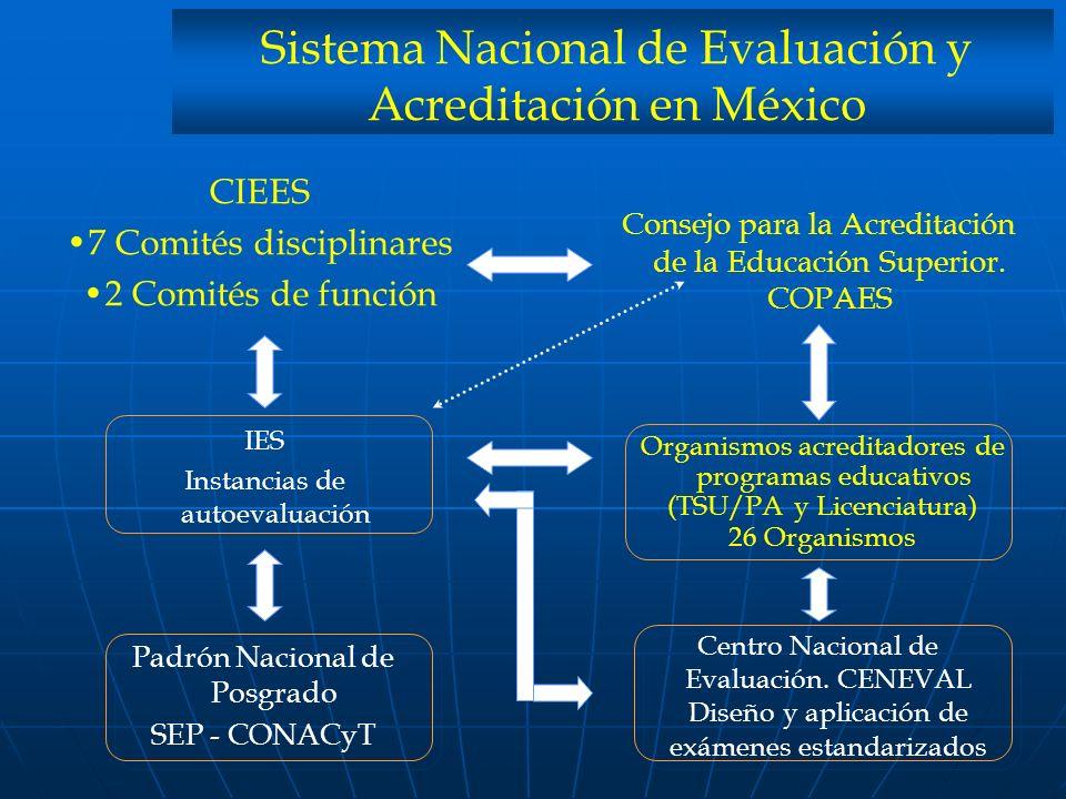 Sistema Nacional de Evaluación y Acreditación en México CIEES 7 Comités disciplinares 2 Comités de función Consejo para la Acreditación de la Educació