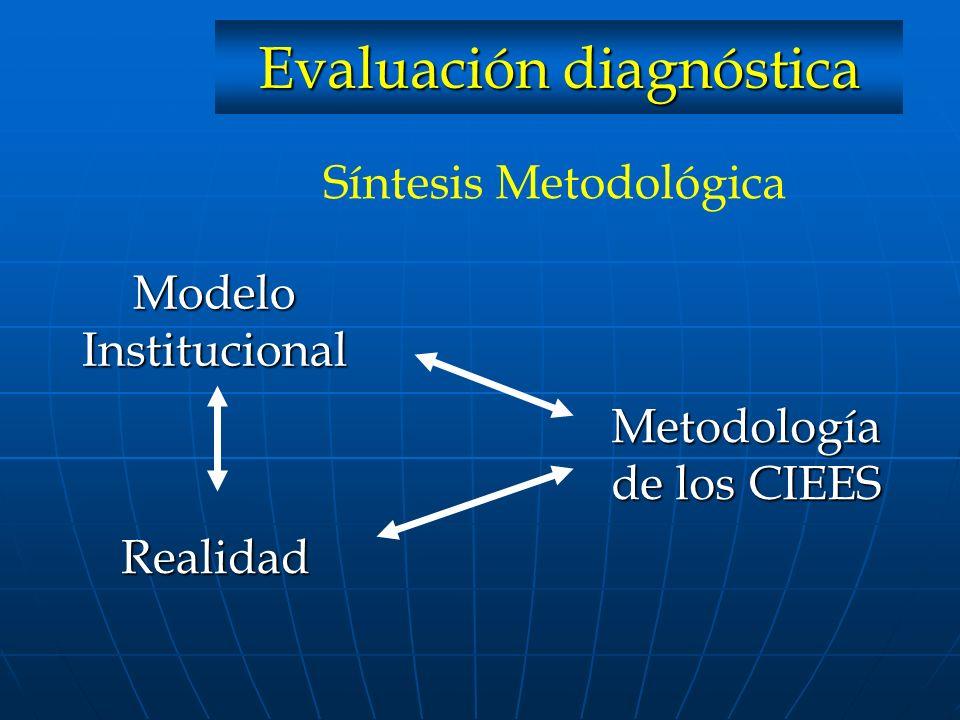 ModeloInstitucional Realidad Metodología de los CIEES Síntesis Metodológica Evaluación diagnóstica