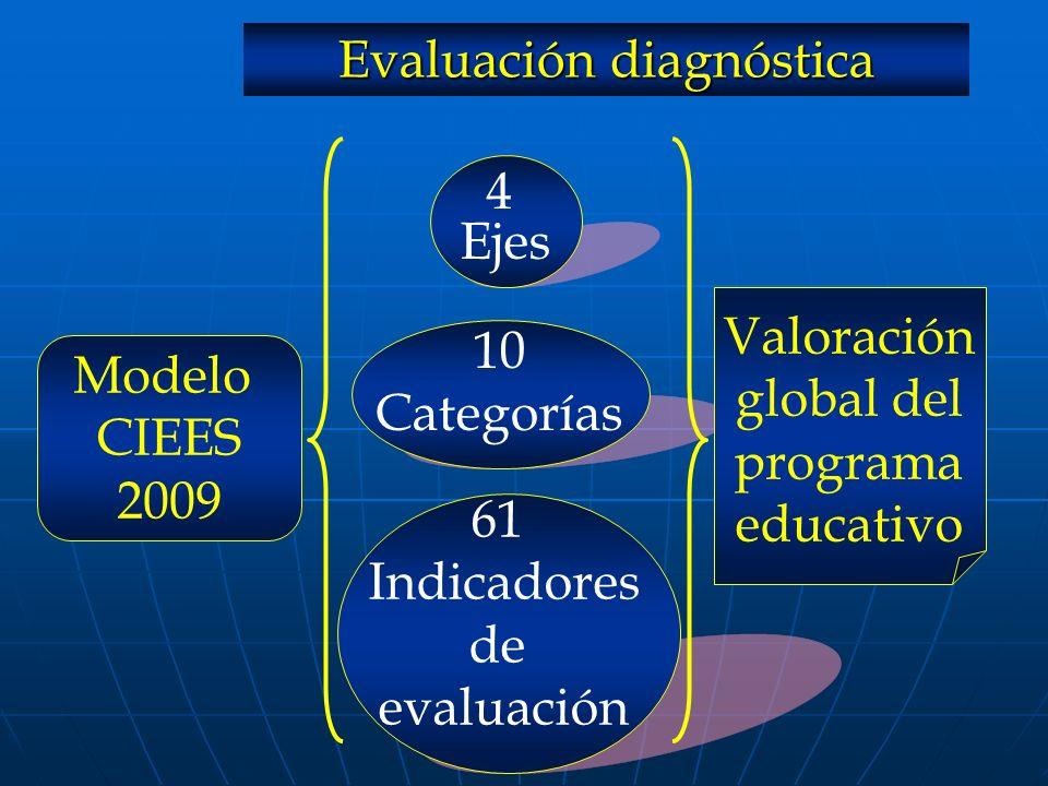 Modelo CIEES 2009 4 Ejes 10 Categorías 61 Indicadores de evaluación Valoración global del programa educativo Evaluación diagnóstica