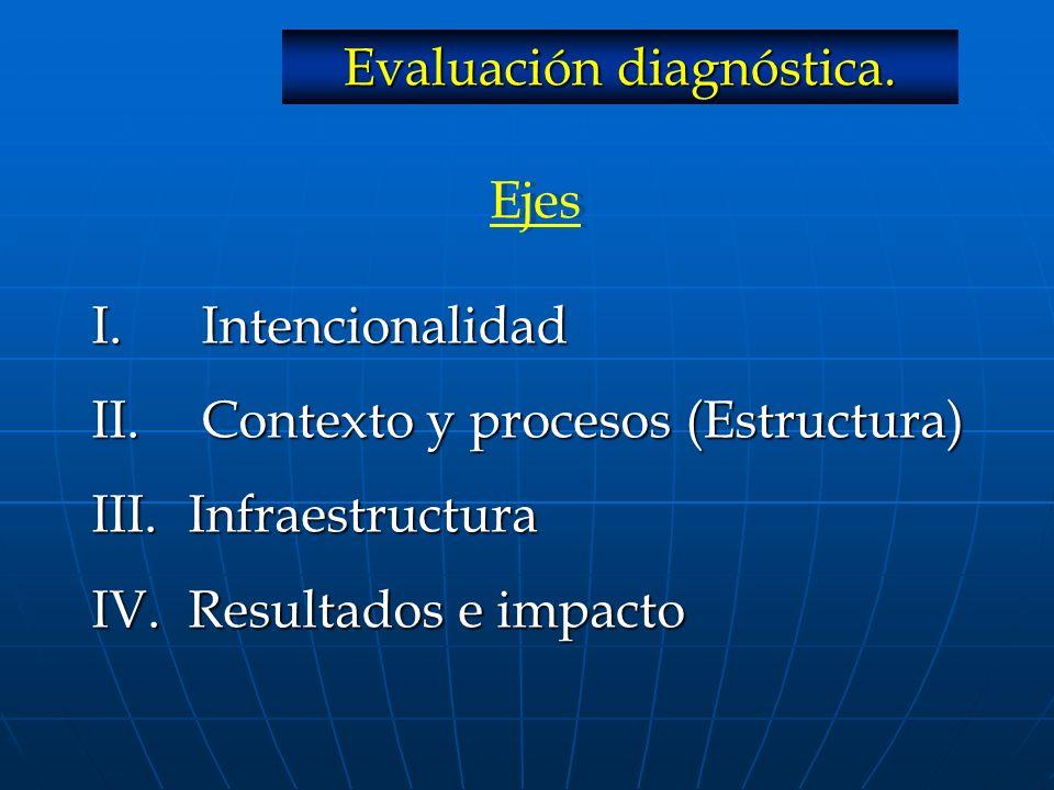 I. Intencionalidad II. Contexto y procesos (Estructura) III. Infraestructura IV. Resultados e impacto Ejes Evaluación diagnóstica.