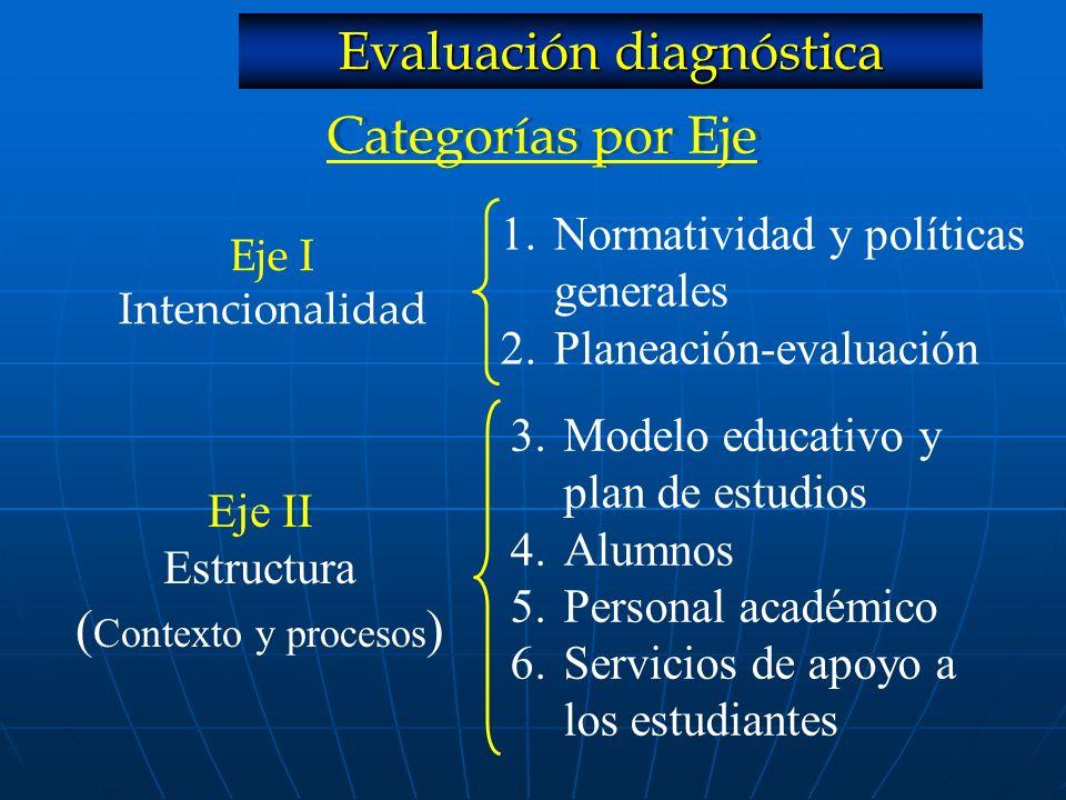 Categorías por Eje Eje I Intencionalidad 1.Normatividad y políticas generales 2.Planeación-evaluación Eje II Estructura ( Contexto y procesos ) 3.Mode