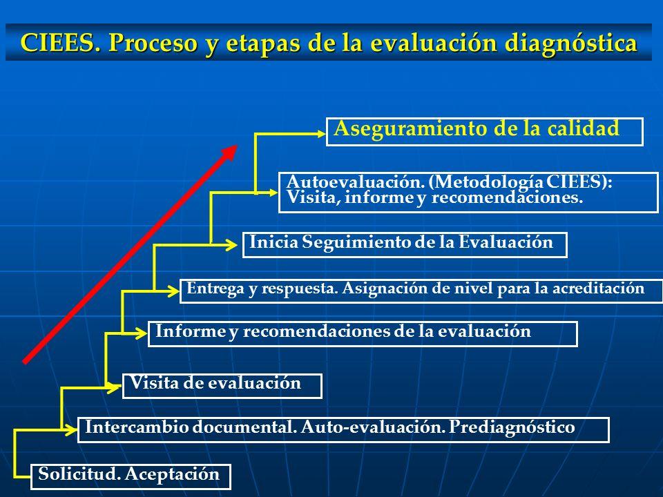 Solicitud. Aceptación Intercambio documental. Auto-evaluación. Prediagnóstico Visita de evaluación Informe y recomendaciones de la evaluación Entrega