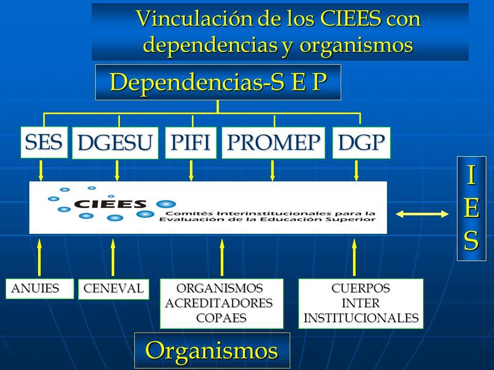 Vinculación de los CIEES con dependencias y organismos Dependencias-S E P SES DGESU PIFIPROMEPDGP ANUIES CENEVAL ORGANISMOSACREDITADORESCOPAESCUERPOSI