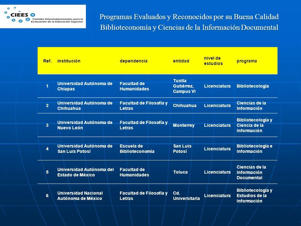 Ref.institucióndependenciaentidad nivel de estudios programa 1 Universidad Autónoma de Chiapas Facultad de Humanidades Tuxtla Gutiérrez, Campus VI Lic