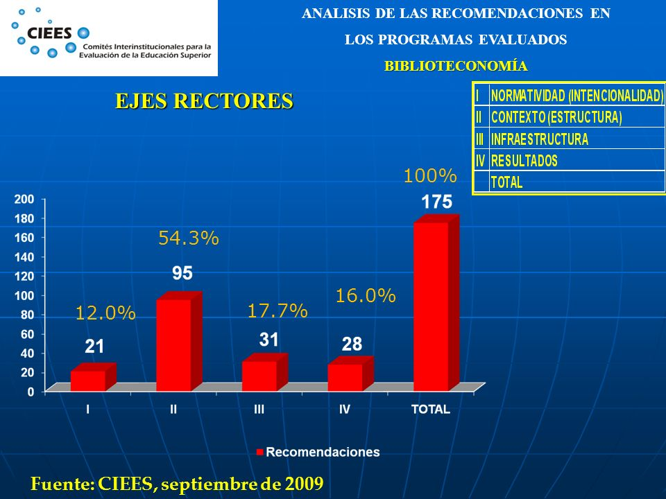ANALISIS DE LAS RECOMENDACIONES EN LOS PROGRAMAS EVALUADOSBIBLIOTECONOMÍA EJES RECTORES 54.3% 12.0% 17.7% 16.0% 100% Fuente: CIEES, septiembre de 2009