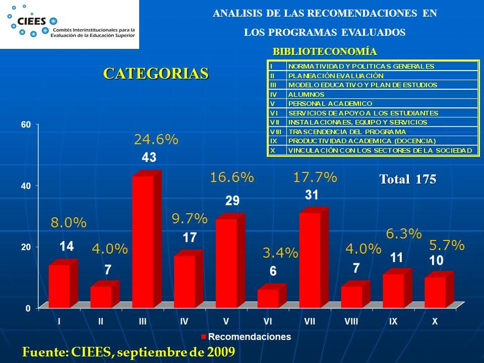CATEGORIAS 8.0% 4.0% 24.6% 9.7% 16.6% 3.4% 17.7% 4.0% 6.3% 5.7% ANALISIS DE LAS RECOMENDACIONES EN LOS PROGRAMAS EVALUADOSBIBLIOTECONOMÍA Fuente: CIEE