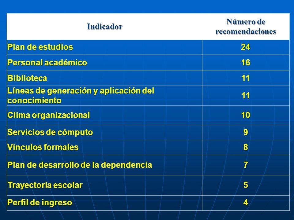 Indicador Número de recomendaciones Plan de estudios 24 Personal académico 16 Biblioteca11 Líneas de generación y aplicación del conocimiento 11 Clima