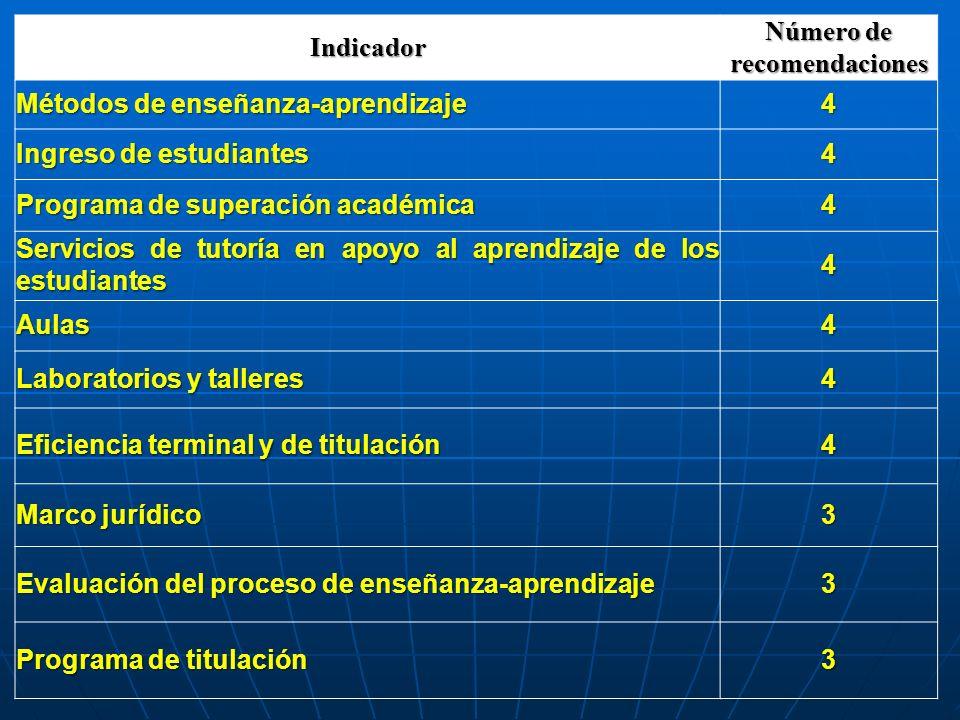 Indicador Número de recomendaciones Métodos de enseñanza-aprendizaje 4 Ingreso de estudiantes 4 Programa de superación académica 4 Servicios de tutorí