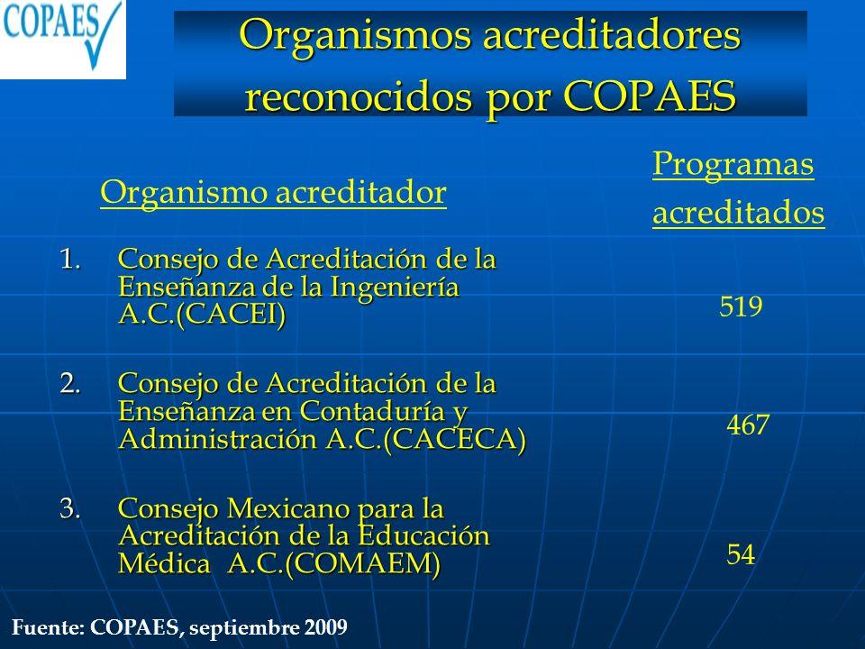 1.Consejo de Acreditación de la Enseñanza de la Ingeniería A.C.(CACEI) 2.Consejo de Acreditación de la Enseñanza en Contaduría y Administración A.C.(C