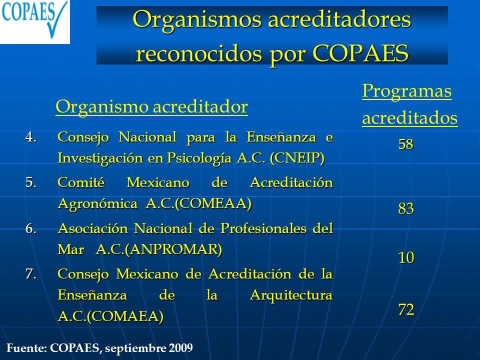 4.Consejo Nacional para la Enseñanza e Investigación en Psicología A.C. (CNEIP) 5.Comité Mexicano de Acreditación Agronómica A.C.(COMEAA) 6.Asociación