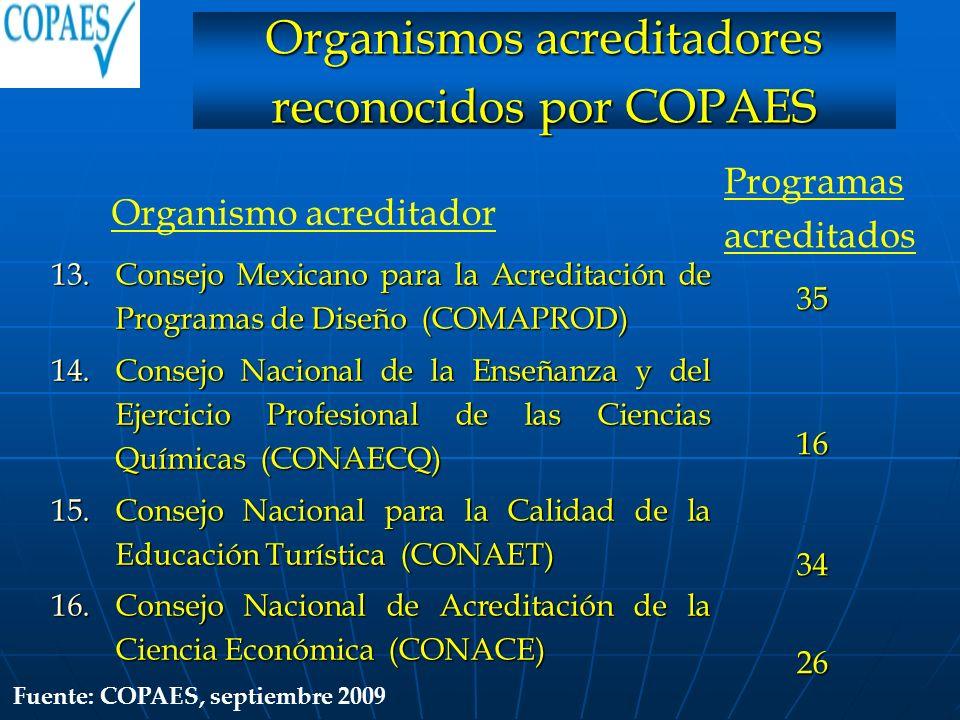13.Consejo Mexicano para la Acreditación de Programas de Diseño (COMAPROD) 14.Consejo Nacional de la Enseñanza y del Ejercicio Profesional de las Cien