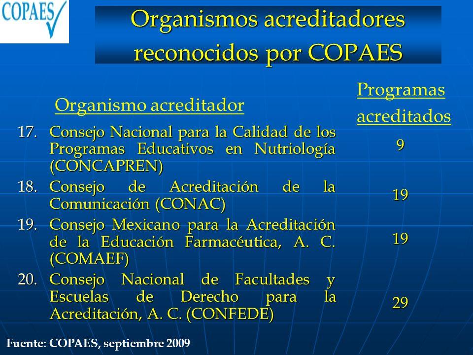 17.Consejo Nacional para la Calidad de los Programas Educativos en Nutriología (CONCAPREN) 18.Consejo de Acreditación de la Comunicación (CONAC) 19.Co