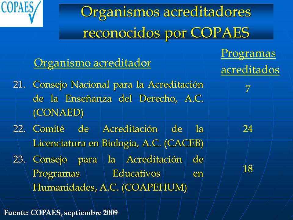21.Consejo Nacional para la Acreditación de la Enseñanza del Derecho, A.C. (CONAED) 22.Comité de Acreditación de la Licenciatura en Biología, A.C. (CA