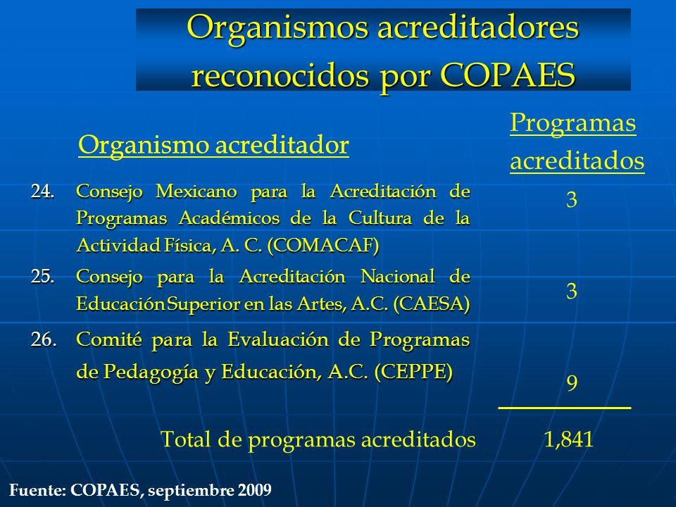 Organismos acreditadores reconocidos por COPAES Organismo acreditador 24.Consejo Mexicano para la Acreditación de Programas Académicos de la Cultura d