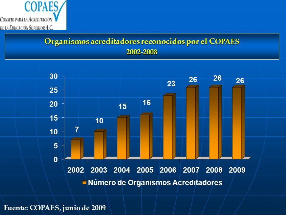 Organismos acreditadores reconocidos por el C OPAES 2002-2008 Fuente: COPAES, junio de 2009
