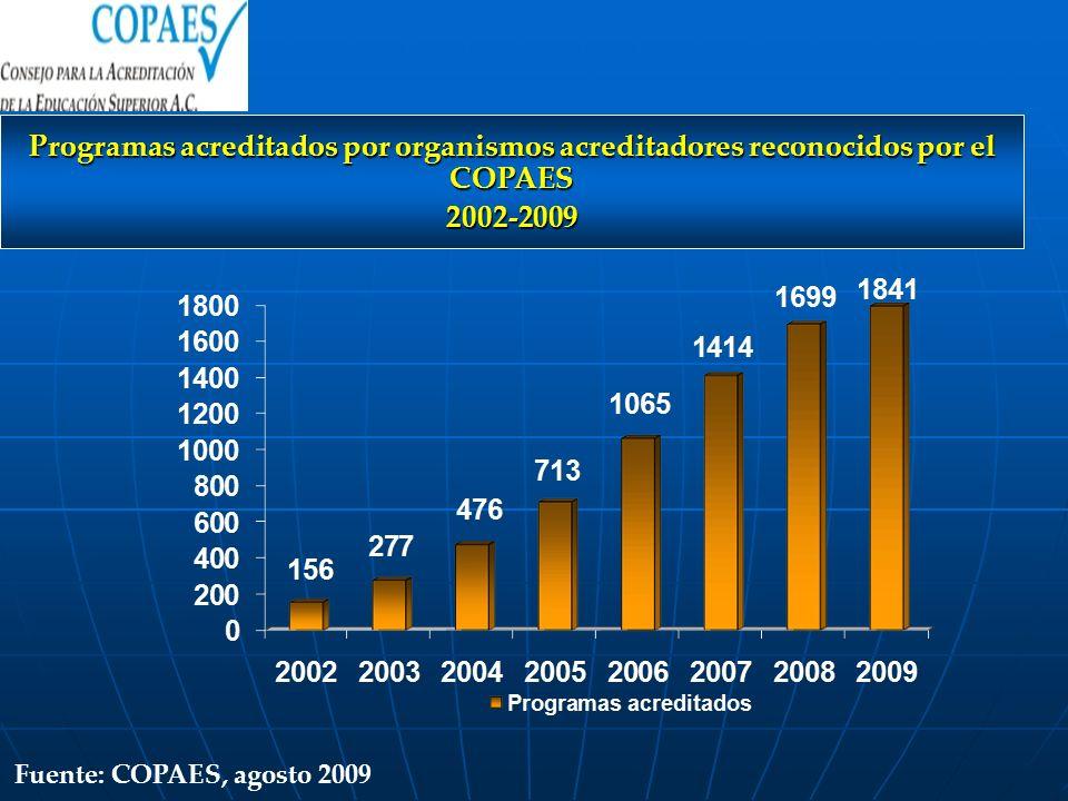 Programas acreditados por organismos acreditadores reconocidos por el COPAES 2002-2009 Fuente: COPAES, agosto 2009
