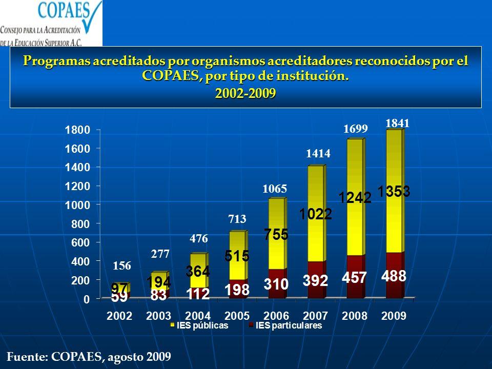 Programas acreditados por organismos acreditadores reconocidos por el COPAES, por tipo de institución. 2002-2009 156 277 476 713 1065 1699 1414 Fuente