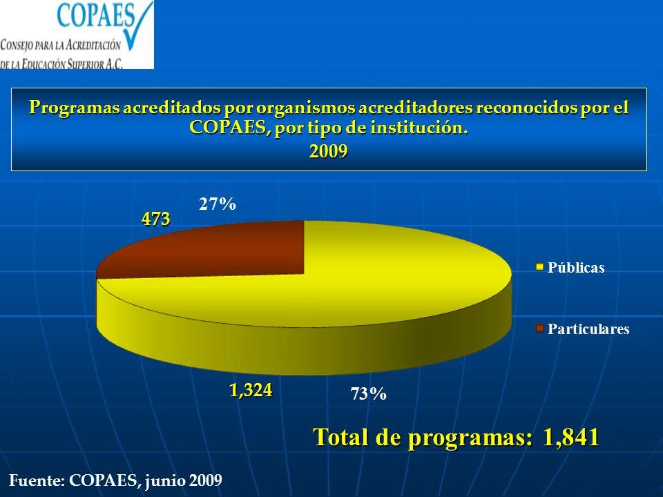 1,324 473 Total de programas: 1,841 Programas acreditados por organismos acreditadores reconocidos por el COPAES, por tipo de institución. 2009 Fuente