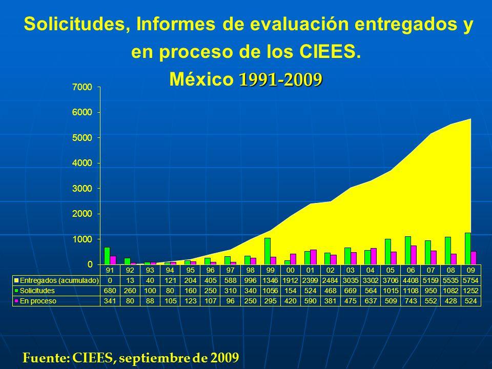 Solicitudes, Informes de evaluación entregados y en proceso de los CIEES. 1991-2009 México 1991-2009 Fuente: CIEES, septiembre de 2009