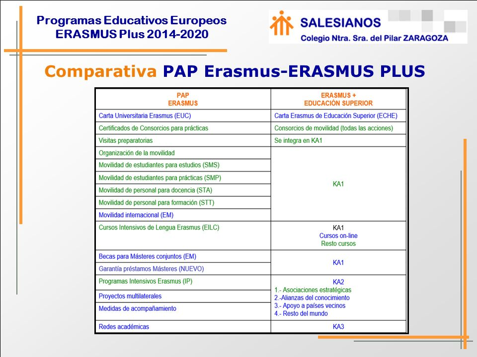 Programas Educativos Europeos ERASMUS Plus 2014-2020 Comparativa PAP Erasmus-ERASMUS PLUS