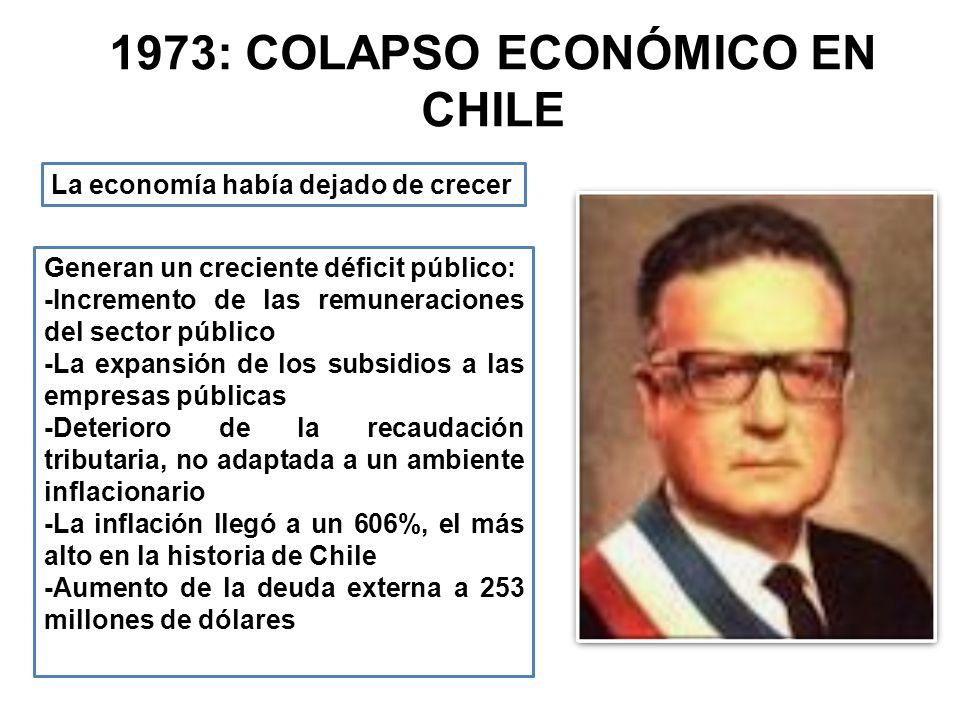 1973: COLAPSO ECONÓMICO EN CHILE La economía había dejado de crecer Generan un creciente déficit público: -Incremento de las remuneraciones del sector público -La expansión de los subsidios a las empresas públicas -Deterioro de la recaudación tributaria, no adaptada a un ambiente inflacionario -La inflación llegó a un 606%, el más alto en la historia de Chile -Aumento de la deuda externa a 253 millones de dólares