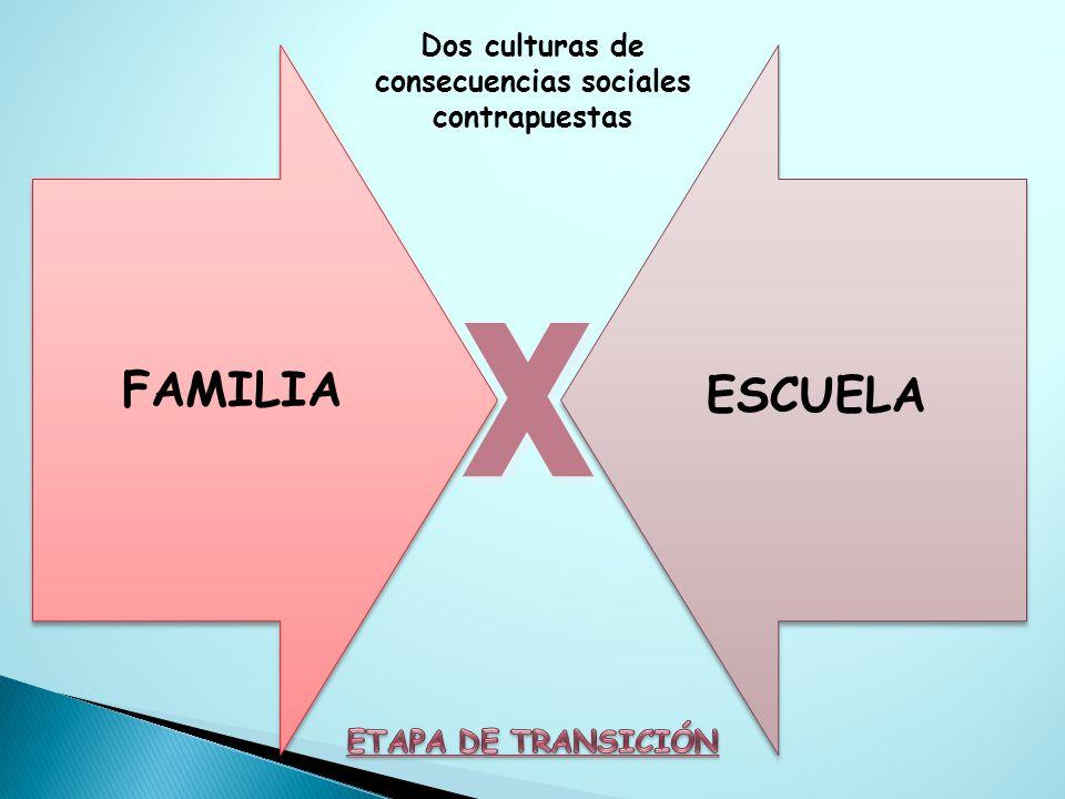 ESCUELA x x Dos culturas de consecuencias sociales contrapuestas FAMILIA