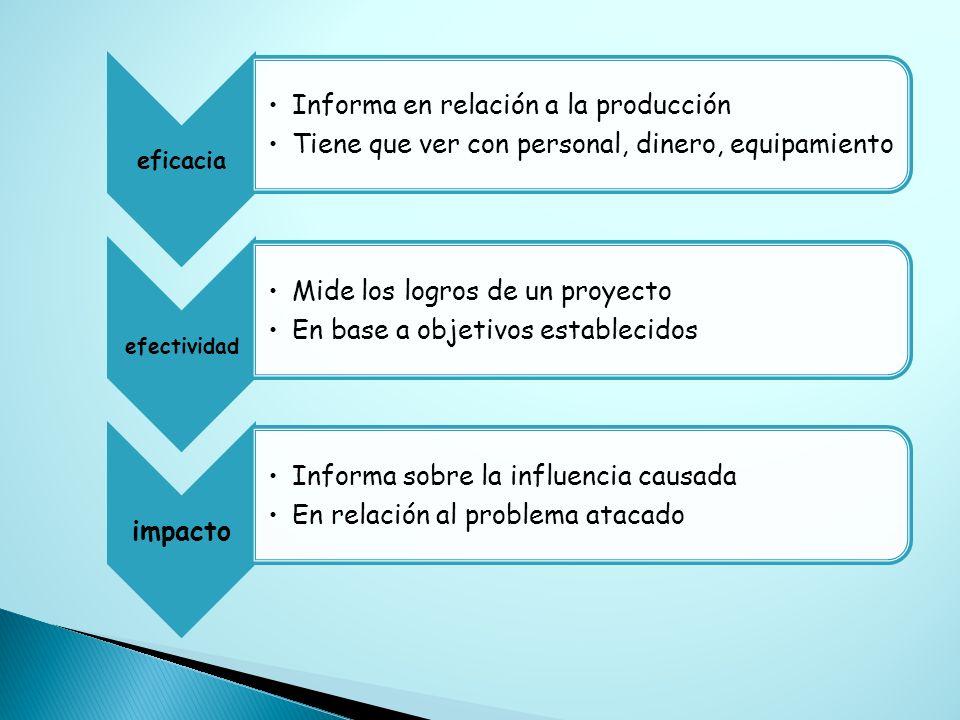 eficacia Informa en relación a la producción Tiene que ver con personal, dinero, equipamiento efectividad Mide los logros de un proyecto En base a obj