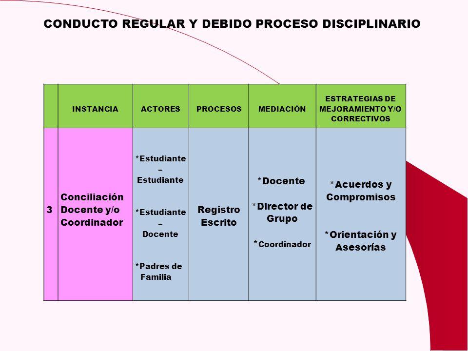 CONDUCTO REGULAR Y DEBIDO PROCESO DISCIPLINARIO INSTANCIAACTORESPROCESOSMEDIACIÓN ESTRATEGIAS DE MEJORAMIENTO Y/O CORRECTIVOS 3 Conciliación Docente y
