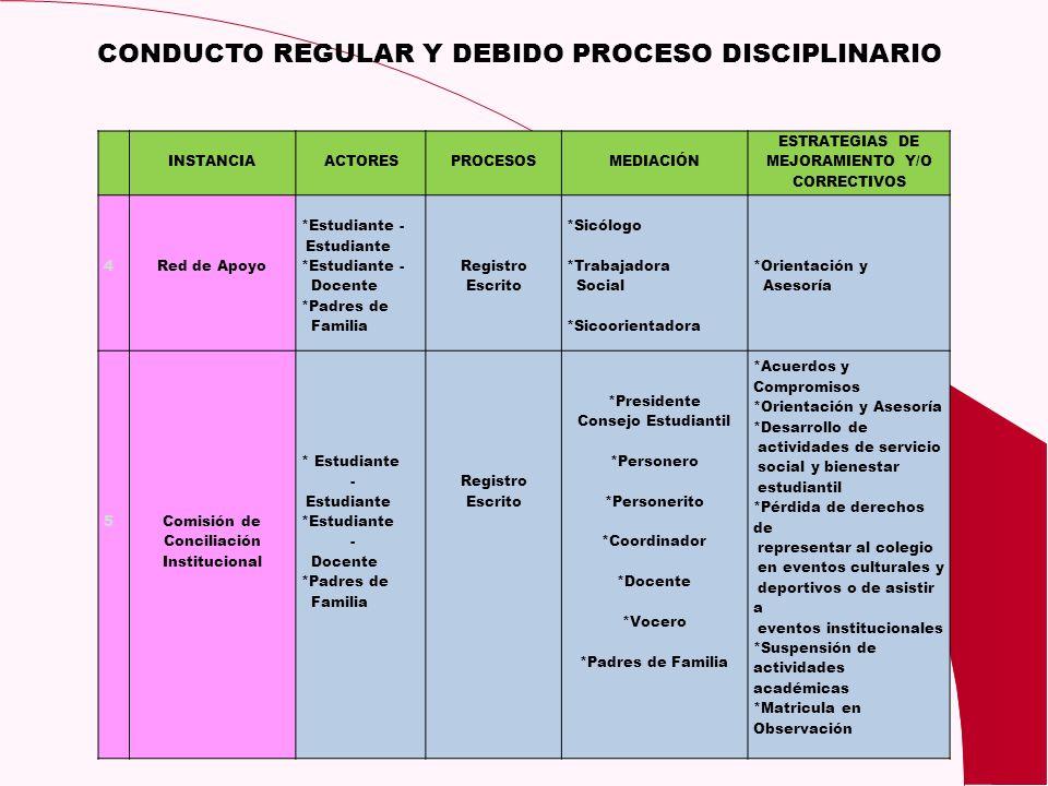 CONDUCTO REGULAR Y DEBIDO PROCESO DISCIPLINARIO INSTANCIAACTORESPROCESOSMEDIACIÓN ESTRATEGIAS DE MEJORAMIENTO Y/O CORRECTIVOS 4Red de Apoyo *Estudiant