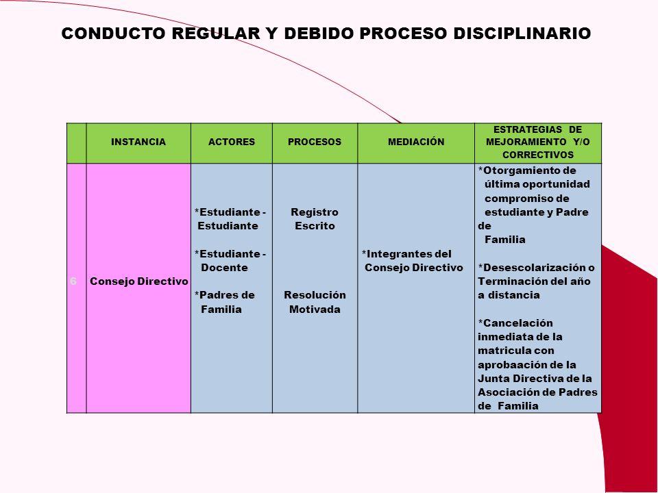 CONDUCTO REGULAR Y DEBIDO PROCESO DISCIPLINARIO INSTANCIAACTORESPROCESOSMEDIACIÓN ESTRATEGIAS DE MEJORAMIENTO Y/O CORRECTIVOS 6Consejo Directivo *Estu