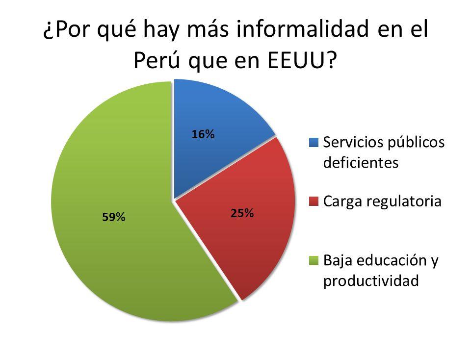 ¿Por qué hay más informalidad en el Perú que en EEUU?