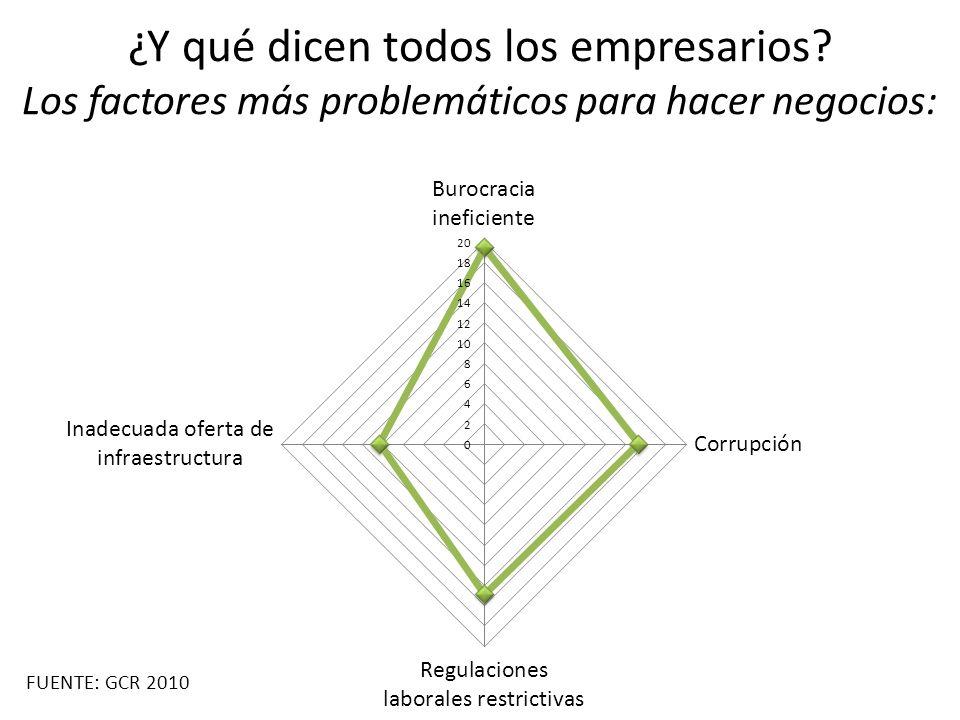 ¿Y qué dicen todos los empresarios? Los factores más problemáticos para hacer negocios: FUENTE: GCR 2010
