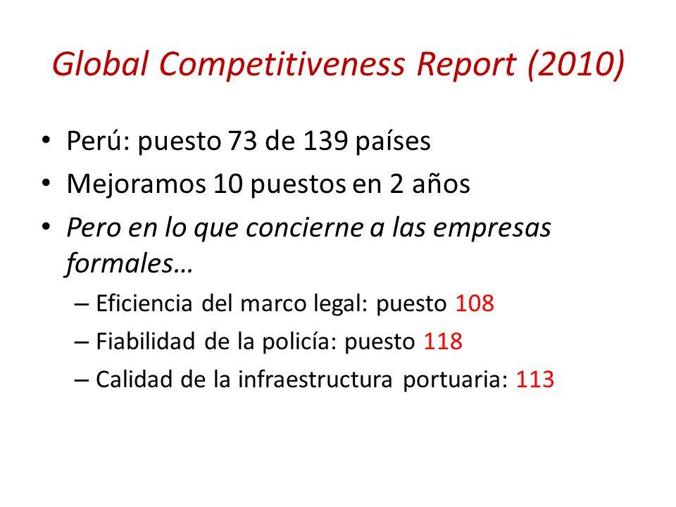 Global Competitiveness Report (2010) Perú: puesto 73 de 139 países Mejoramos 10 puestos en 2 años Pero en lo que concierne a las empresas formales… –