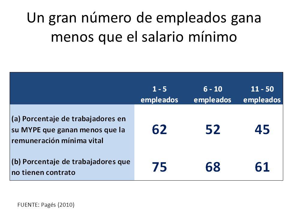 Un gran número de empleados gana menos que el salario mínimo FUENTE: Pagés (2010)