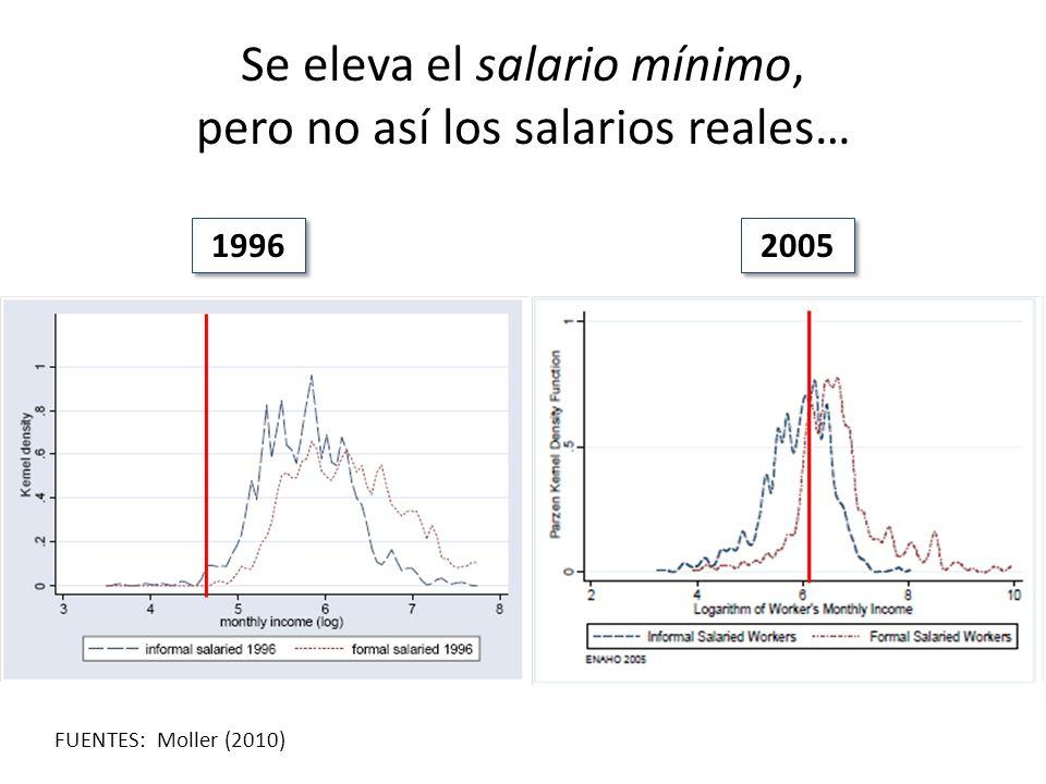 Se eleva el salario mínimo, pero no así los salarios reales… 1996 2005 FUENTES: Moller (2010)