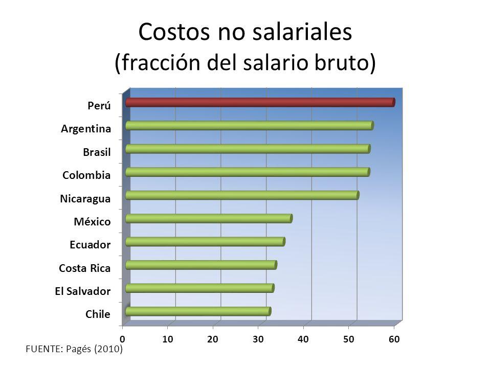 Costos no salariales (fracción del salario bruto) FUENTE: Pagés (2010)