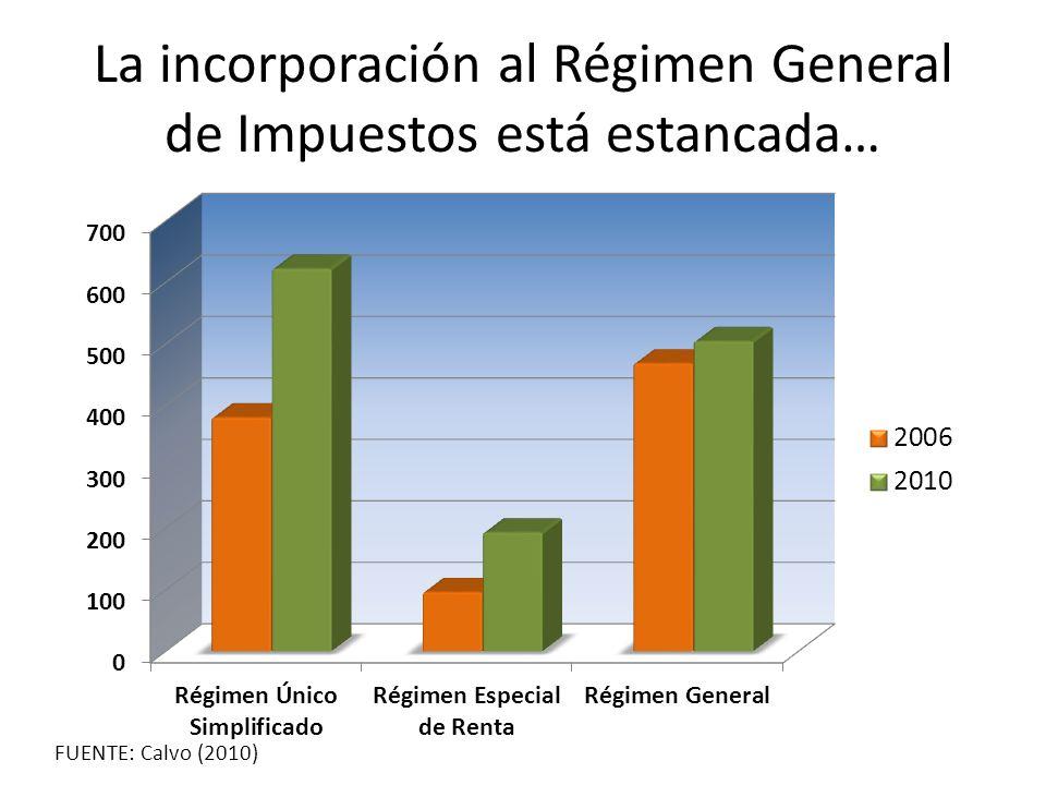 La incorporación al Régimen General de Impuestos está estancada… FUENTE: Calvo (2010)