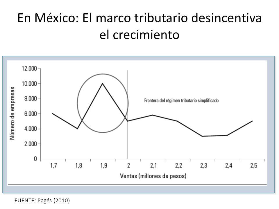En México: El marco tributario desincentiva el crecimiento FUENTE: Pagés (2010)