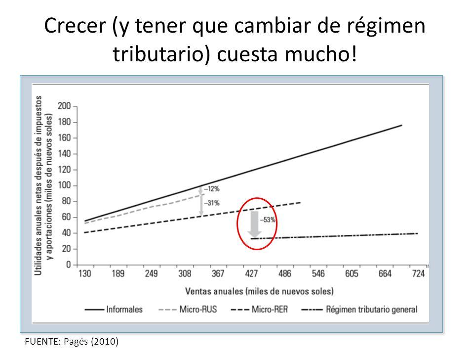Crecer (y tener que cambiar de régimen tributario) cuesta mucho! FUENTE: Pagés (2010)
