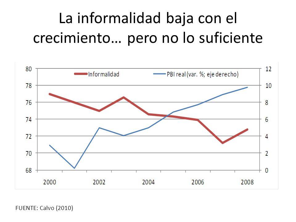 La informalidad baja con el crecimiento… pero no lo suficiente FUENTE: Calvo (2010)