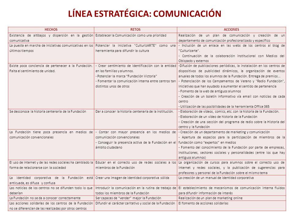 HECHOSRETOSACCIONES Existencia de altibajos y dispersión en la gestión comunicativa Establecer la Comunicación como una prioridad Realización de un pl