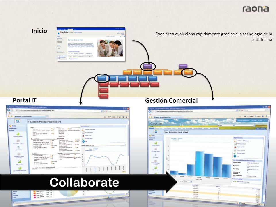 Portal IT Gestión Comercial Página Principal Corporació Presidència Gabinet Dalcaldia Solidaritat i Cooperació Imatge i comunicació Planificació Urban