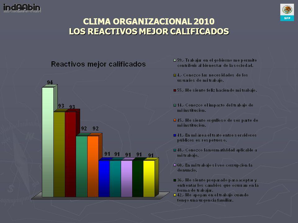 LOS REACTIVOS MEJOR CALIFICADOS CLIMA ORGANIZACIONAL 2010 LOS REACTIVOS MEJOR CALIFICADOS