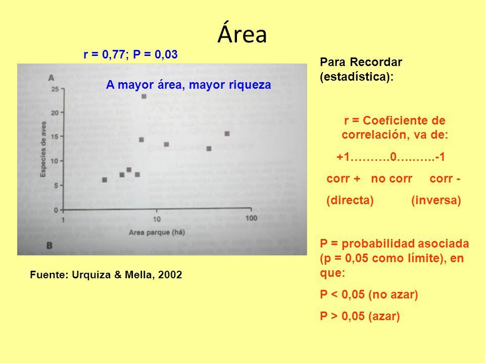 Área Fuente: Urquiza & Mella, 2002 r = 0,77; P = 0,03 A mayor área, mayor riqueza Para Recordar (estadística): r = Coeficiente de correlación, va de: +1……….0…..…..-1 corr + no corr corr - (directa) (inversa) P = probabilidad asociada (p = 0,05 como límite), en que: P < 0,05 (no azar) P > 0,05 (azar)